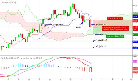 EURJPY: Posible Corto en Euro Yen