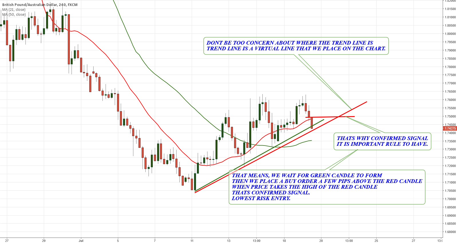 GBPAUD WHY DO WE WANT CONFIRMED BUY SIGNAL