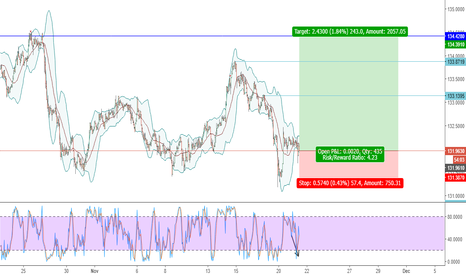 EURJPY: EURJPY - LONG - TIME TO ENTER