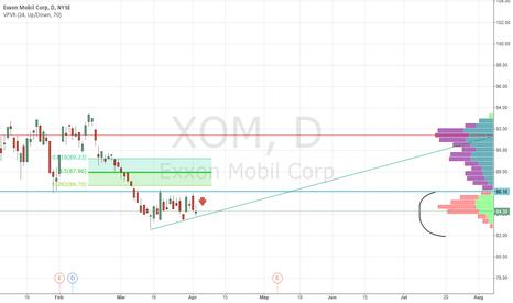 XOM: short XOM