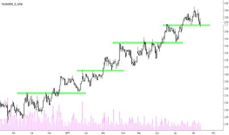 TPE: Tauron - stabilny trend wzrostowy