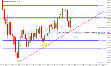 USDCAD: WEEKLY UPTREND