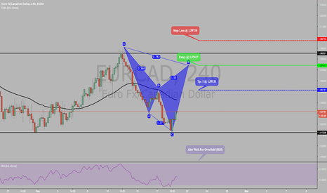 EURCAD: POTENTIAL BEARISH CYPHER PATTERN ON EURCAD