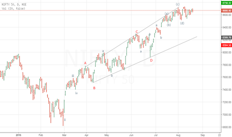 NIFTY: NIFTY Daily wave count