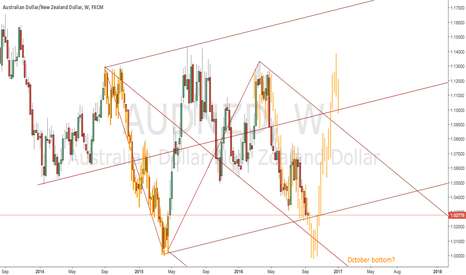 AUDNZD: AUD/NZD Going to Parity?