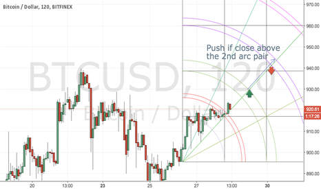 BTCUSD: First idea on BTC - possibly on its way up
