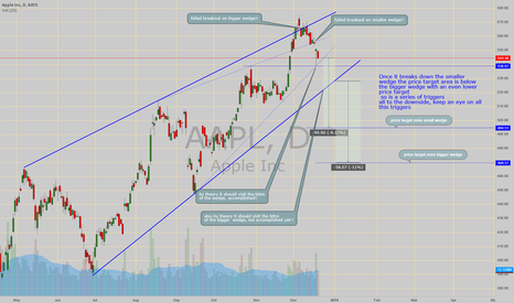 AAPL: Failed Break outs on 2 ascending wedges!!! eyes on B/D!!!