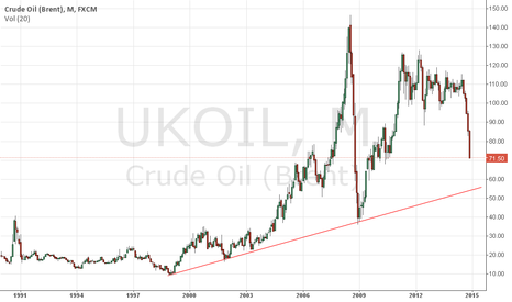UKOIL: brent will take support at 55 USD