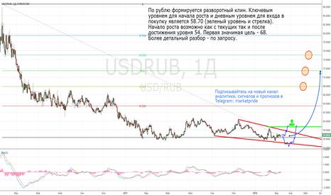 USDRUB: Рубль готов для ослабления.