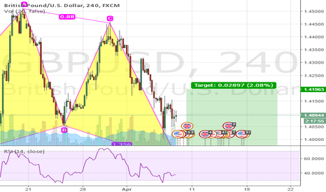 GBPUSD: Bullish Pattern