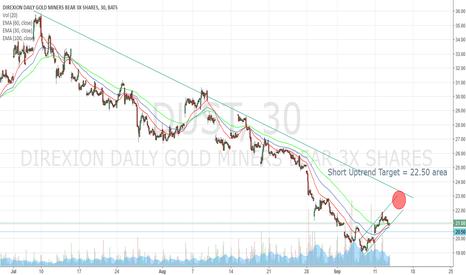 DUST: DUST - possible short term uptrend target