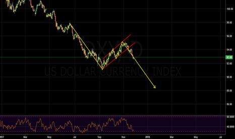 DXY: correction is over/ now move to the new lows