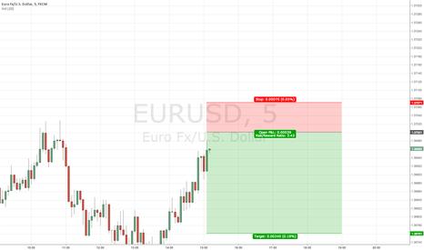 EURUSD: Selling Resistance - Short Term