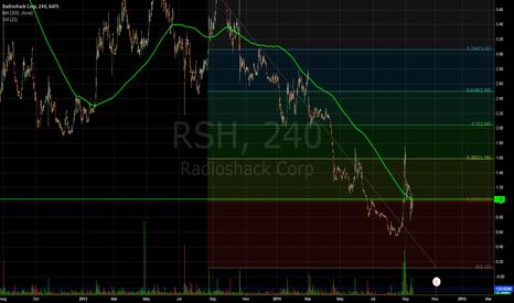 RSH: $RSH Trade Carefully
