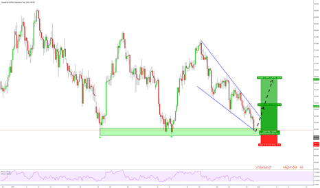 CADJPY: Counter Trend Opportunity