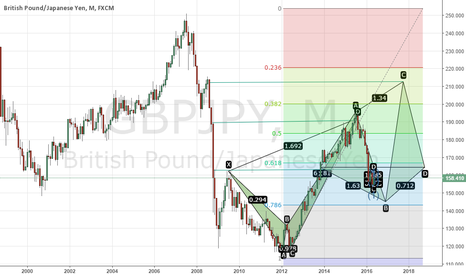 GBPJPY: GBPJPY Continuation sight
