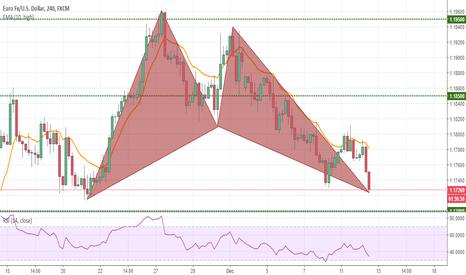 EURUSD: Bullish Bat EURUSD