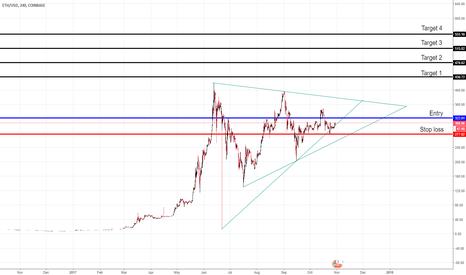 ETHUSD: GO LONG - ANALYSIS ON ETHEREUM / DOLLAR - ETH/USD