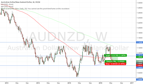 AUDNZD: AUD/NZD finding support along familiar line