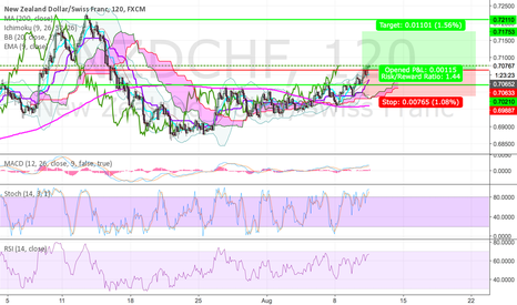 NZDCHF: NZDCHF buy icon traders analysis