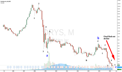 DRYS: Has the time come for the drybulk carriers to rise again?