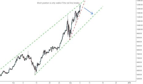 BTCUSD: How and when to short BTC
