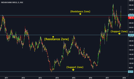 INDIANB: INDIAN BANK NSE is in its resistance zone.