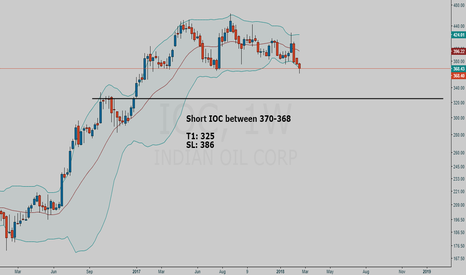 IOC: IOC short setup using Bollinger bands strategy