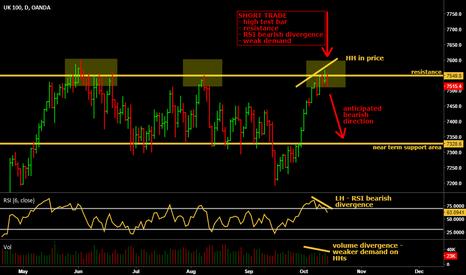 UK100GBP: Short trade on FTSE100