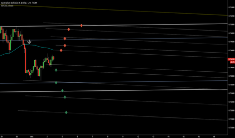 AUDUSD: S/R wave levels for quick trades
