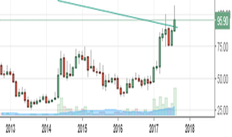RCF: RCF- MONTHLY