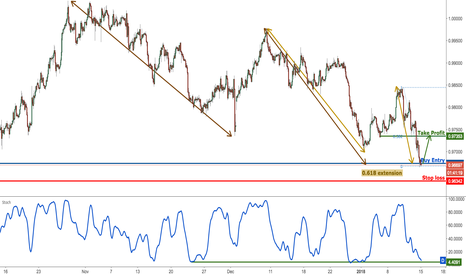 USDCHF: USDCHF profit target reached perfectly, prepare for a bounce