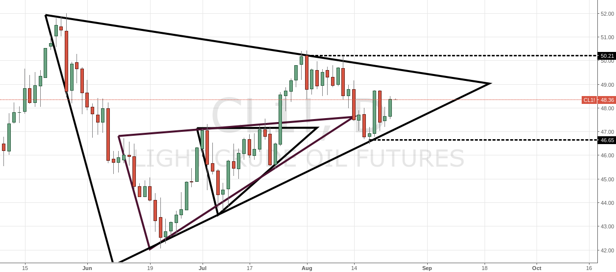 Monitoring Daily Triangle on usoil
