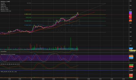 FXCM: Swing trade - Retrace to 2.24
