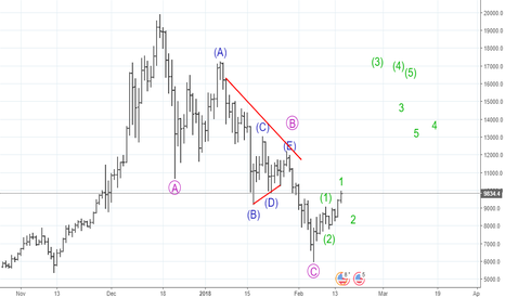 BTCUSD: A new impulse seems to have started - Buy every dip
