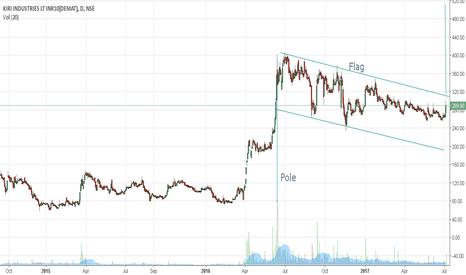 KIRIINDUS: Pole Flag pattern breakout - On the cusp