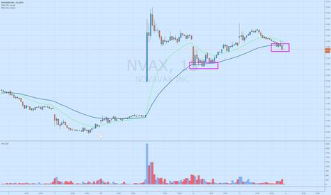 NVAX: $NVAX 50 EMA has held before will it hold again?