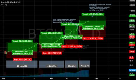 BTCUSD: Profit Ratio Analysis