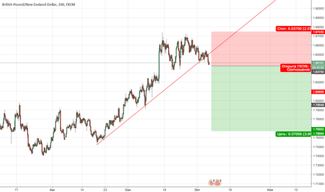 GBPNZD: GBPNZD New Sell  (отложка)