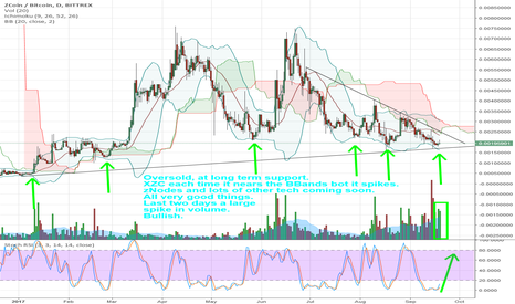 XZCBTC: XZC (Zcoin) market inidcators say spike, new tech coming.