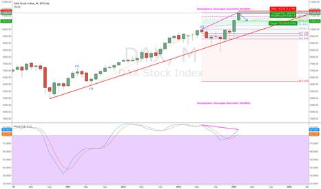 DAX: Short $Dax sur divergence monthly