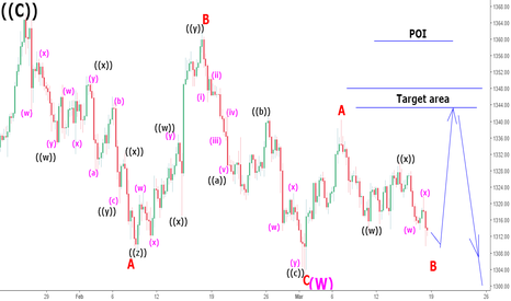 XAUUSD: XAUUSD should continue to sell off: Short tf (4hr) analysis