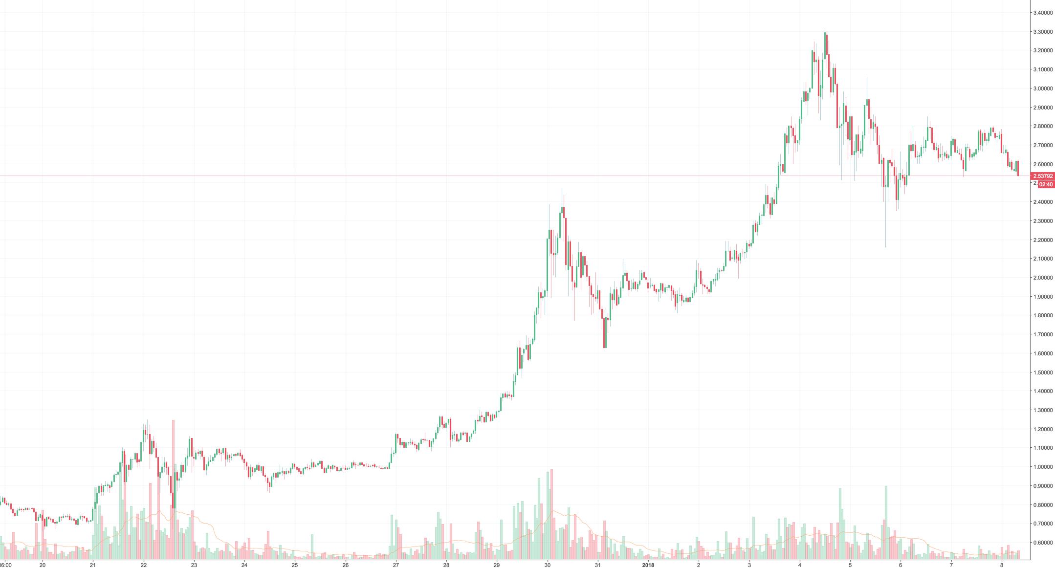 CRYPTOFAIL: RIP Ripple - IOTA Tangle USD Pegged Crypto For Banks
