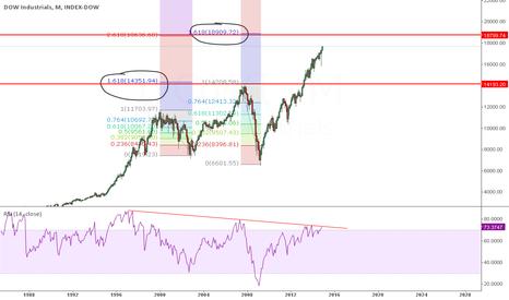DJI: Dow llegando a zona 161