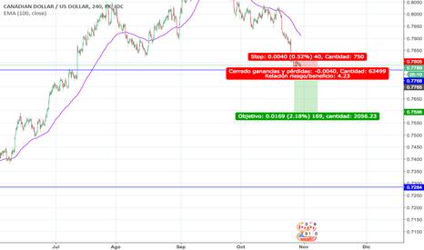 CADUSD: CAD USD 1D correlación activa con el USDOLLAR