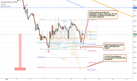 USOIL: Why I think Oil will fall another 6%.