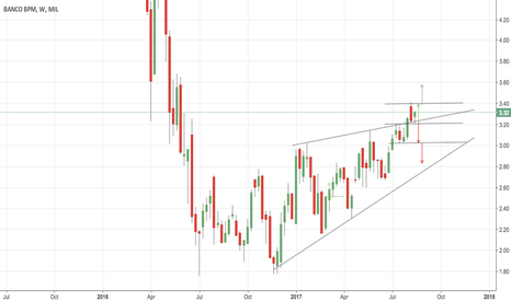 BAMI: price target 3.57 but