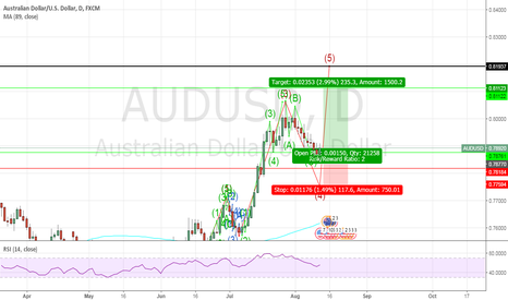 AUDUSD: we have a buy opportunity on audusd