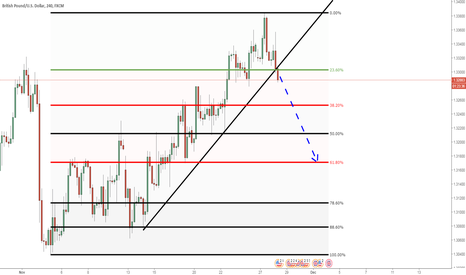 GBPUSD: GBPUSD: Almost ready to sell