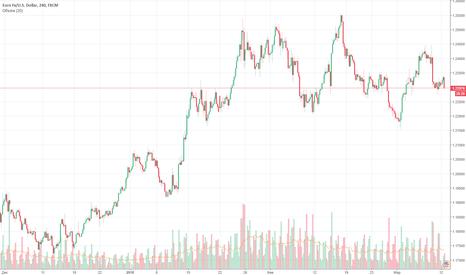 EURUSD: EUR/USD Объемы торгов уменьшились